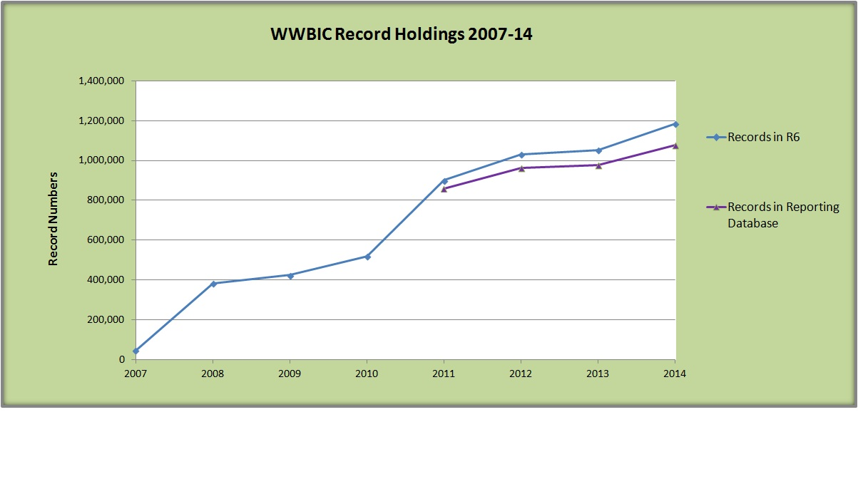 Record Holdings 2014